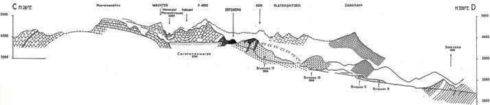 N-S x-section of W (highest) part of the Central Range, showing peaks up to 5000m elevation composed of  folded Eocene-Oligocene New Guinea Limestone, and the large exposed Ertsberg ('copper mountain') porphyry copper deposit at about 4000m. The lower areas are composed of Paleozoic- Mesozoic clastics and carbonates (Dozy, 1939).